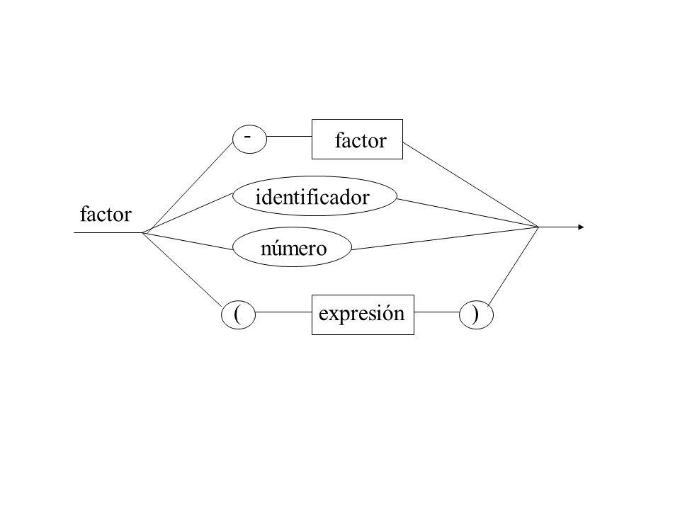 factor - identificador número (expresión)