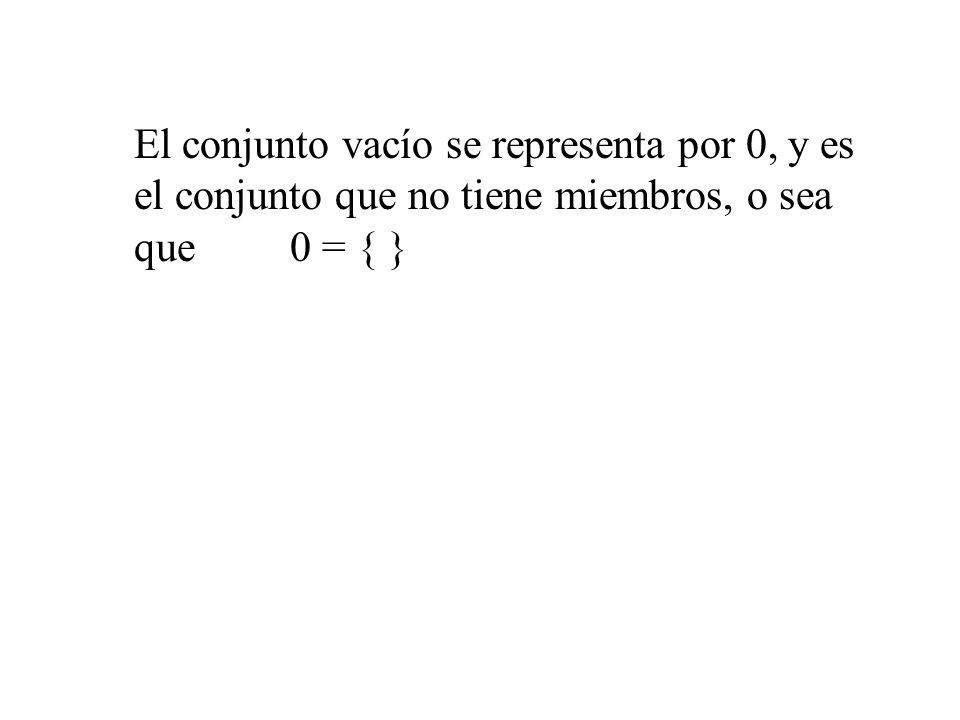 El conjunto vacío se representa por 0, y es el conjunto que no tiene miembros, o sea que0 = { }