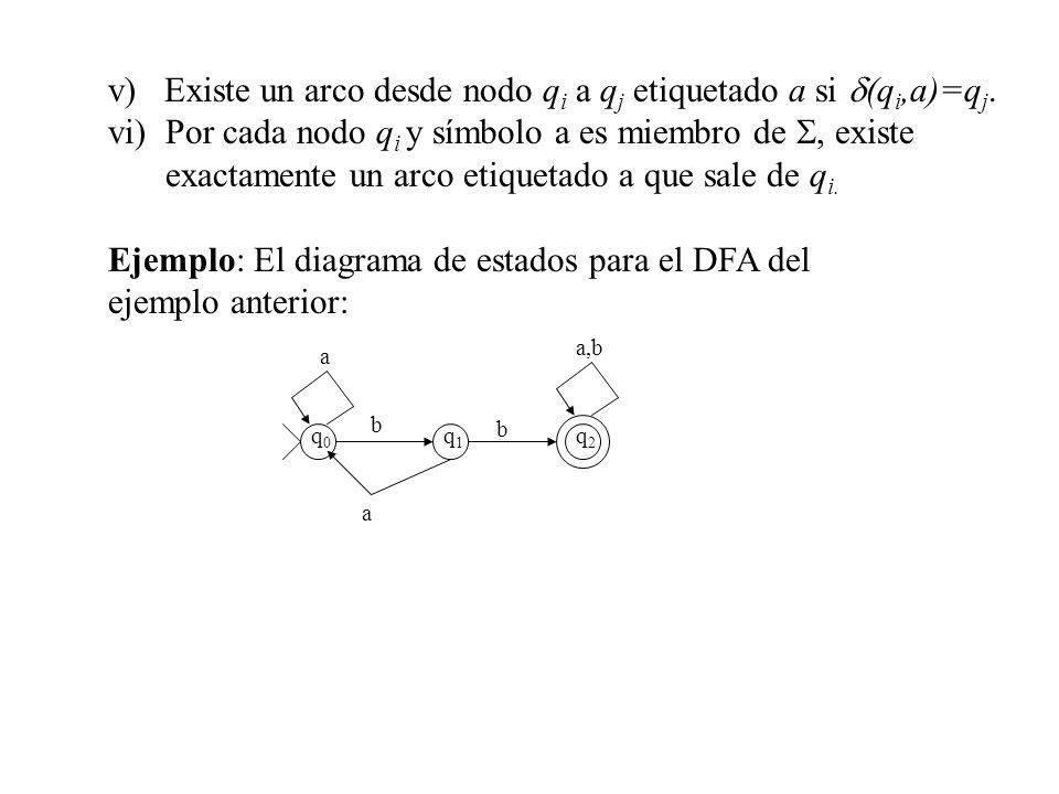 v) Existe un arco desde nodo q i a q j etiquetado a si (q i,a)=q j. vi)Por cada nodo q i y símbolo a es miembro de existe exactamente un arco etiqueta