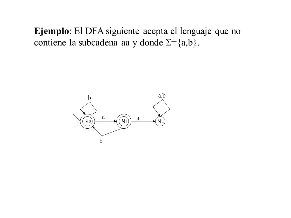 Ejemplo: El DFA siguiente acepta el lenguaje que no contiene la subcadena aa y donde ={a,b}. q0q0 q1q1 q2q2 a,b a b a b