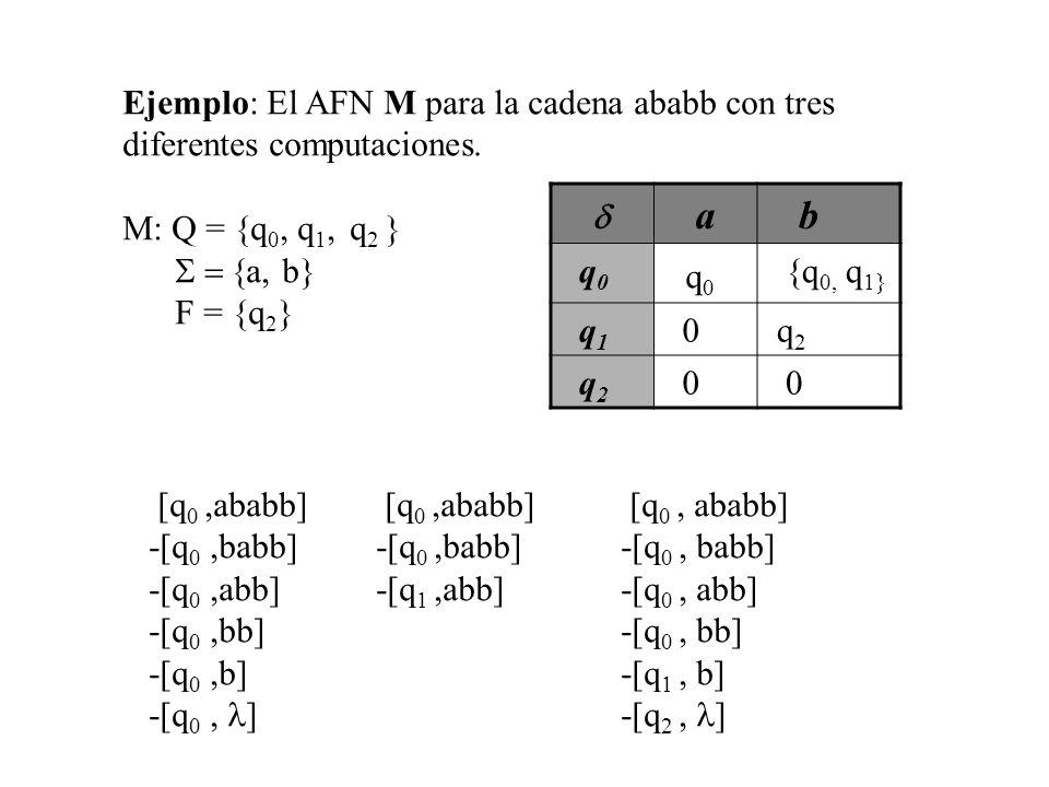 Ejemplo: El AFN M para la cadena ababb con tres diferentes computaciones. M: Q = {q 0, q 1, q 2 } a, b} F = {q 2 } a b q 0 {q 0, q 1} q 1 0 q 2 0 0 [q