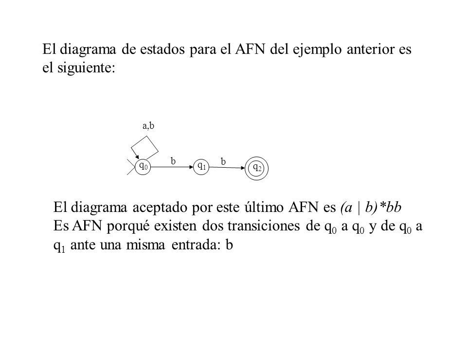 El diagrama de estados para el AFN del ejemplo anterior es el siguiente: q0q0 q1q1 q2q2 a,b b b El diagrama aceptado por este último AFN es (a | b)*bb