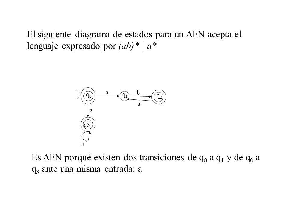 El siguiente diagrama de estados para un AFN acepta el lenguaje expresado por (ab)* | a* a q0q0 q1q1 q2q2 b a a q3 a Es AFN porqué existen dos transic
