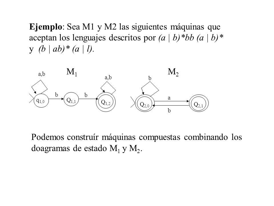 M1M1 q 1,0 Q 1,1 Q 1,2 a,b b b Ejemplo: Sea M1 y M2 las siguientes máquinas que aceptan los lenguajes descritos por (a | b)*bb (a | b)* y (b | ab)* (a