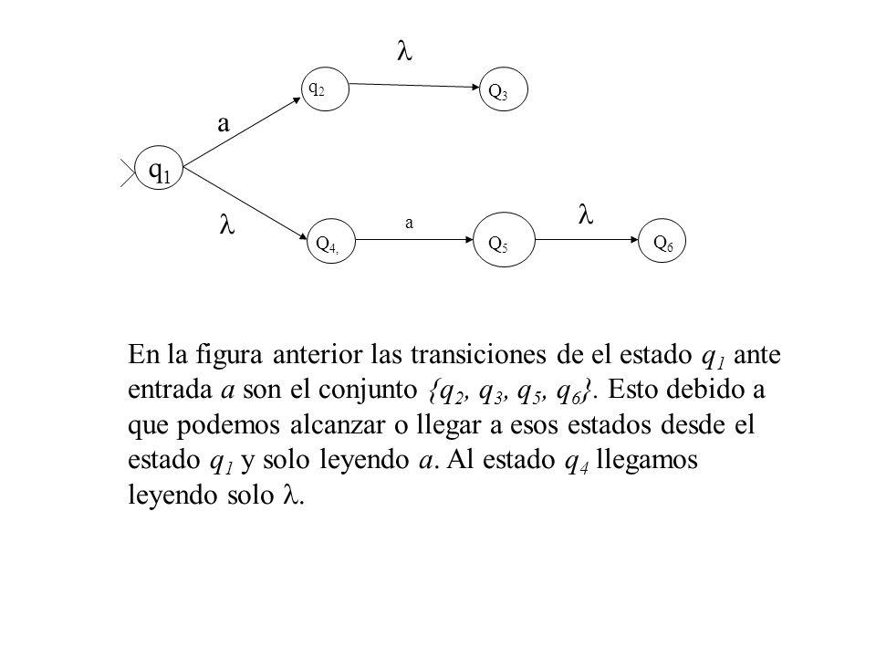 q2q2 Q3Q3 Q 4, Q5Q5 a a q1q1 Q6Q6 En la figura anterior las transiciones de el estado q 1 ante entrada a son el conjunto {q 2, q 3, q 5, q 6 }. Esto d