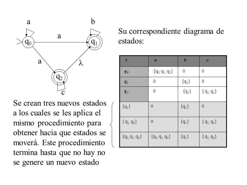 ab a a c q0q0 q1q1 q2q2 t a b c q 0 {q 0, q 1, q 2 } 00 q 1 0 {q 1 }0 q 2 0 {q 1 }{ q 1, q 2 } {q 1 }0 0 { q 1, q 2 }0{q 1 }{ q 1, q 2 } {q 0, q 1, q
