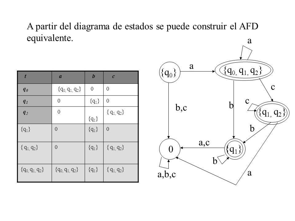 t a b c q 0 {q 0, q 1, q 2 } 00 q 1 0 {q 1 }0 q 2 0 {q 1 } { q 1, q 2 } {q 1 }0 0 { q 1, q 2 }0{q 1 }{ q 1, q 2 } {q 0, q 1, q 2 } {q 1 }{ q 1, q 2 }
