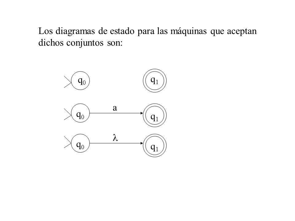 Los diagramas de estado para las máquinas que aceptan dichos conjuntos son: q0q0 q0q0 q0q0 q1q1 q1q1 q1q1 a