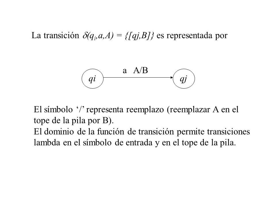 La transición (q i,a,A) = {[qj,B]} es representada por a A/B qiqj El símbolo / representa reemplazo (reemplazar A en el tope de la pila por B). El dom