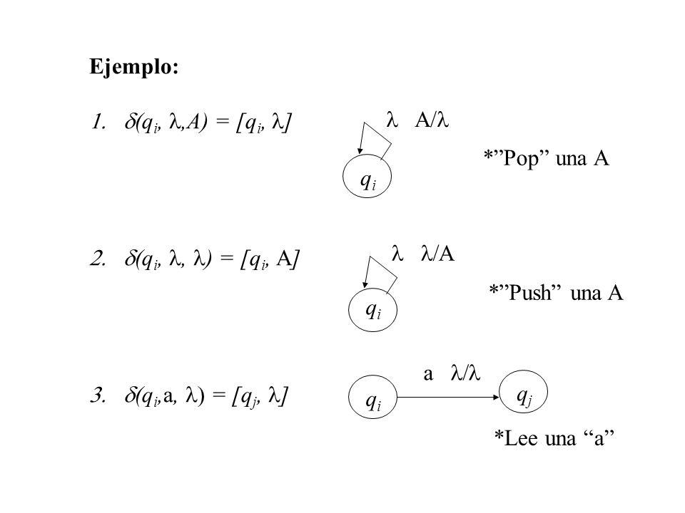 Ejemplo: (q i,,A) = [q i, ] (q i,, ) = [q i, A] (q i,a, = [q j, ] A/ qiqi qiqi qiqi qjqj a *Pop una A *Push una A *Lee una a
