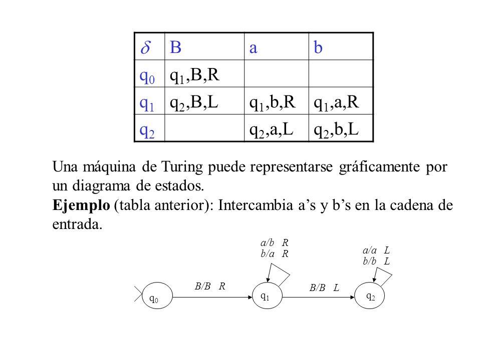 Bab q0q0 q 1,B,R q1q1 q 2,B,Lq 1,b,Rq 1,a,R q2q2 q 2,a,Lq 2,b,L Una máquina de Turing puede representarse gráficamente por un diagrama de estados. Eje