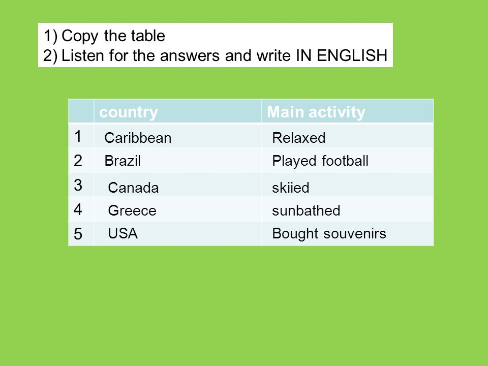 countryMain activity 1 2 3 4 5 CaribbeanRelaxed BrazilPlayed football Canadaskiied Greecesunbathed USABought souvenirs 1)Copy the table 2)Listen for t