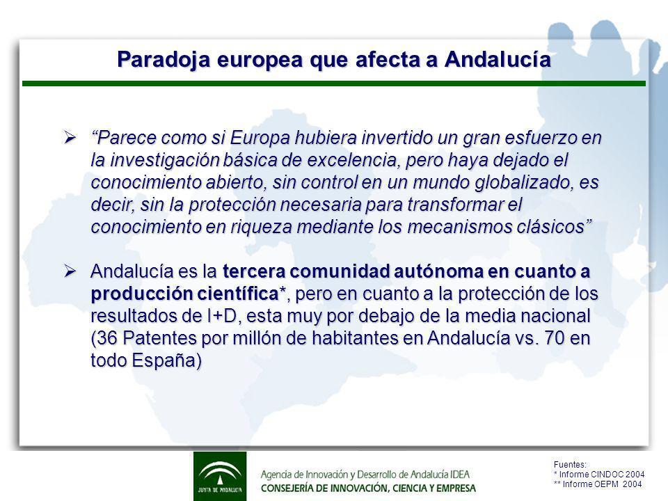 Nuestra fuerte apuesta a la Innovación en Andalucía Nosotros, la Agencia IDEA, apostamos fuertemente por la Innovación y su Protección para elevar el nivel tecnológico de las empresas andaluzas: Promoción y Asesoramiento tecnológico integral de: La Propiedad Industrial (Patentes, Marcas, …) la Transferencia de Tecnología en el ámbito empresarial y la Vigilancia Tecnológica.
