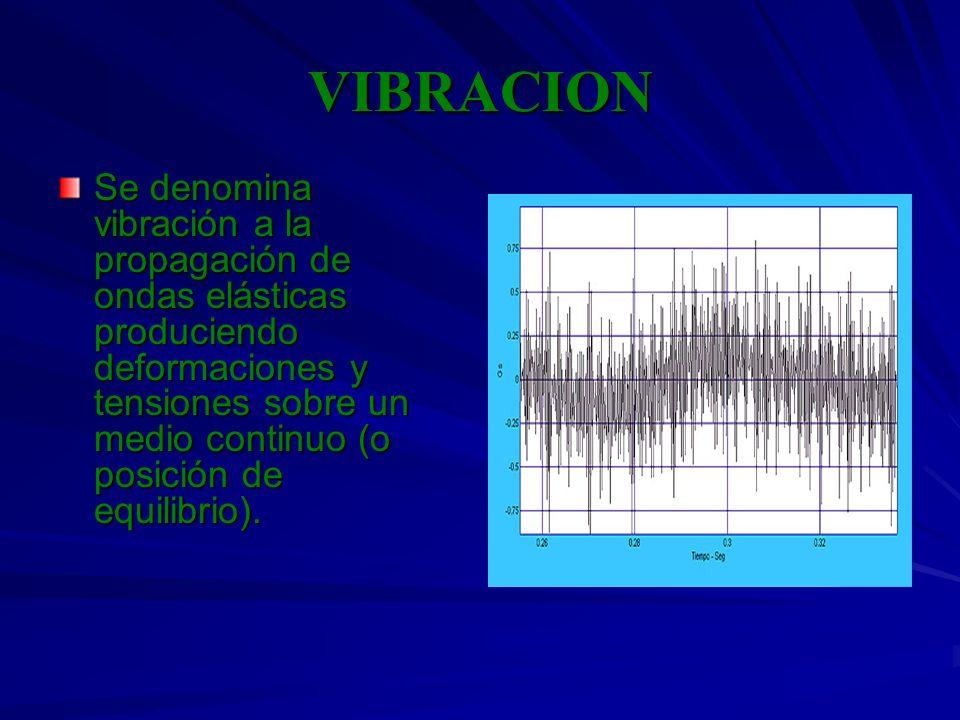 VIBRACION Se denomina vibración a la propagación de ondas elásticas produciendo deformaciones y tensiones sobre un medio continuo (o posición de equil