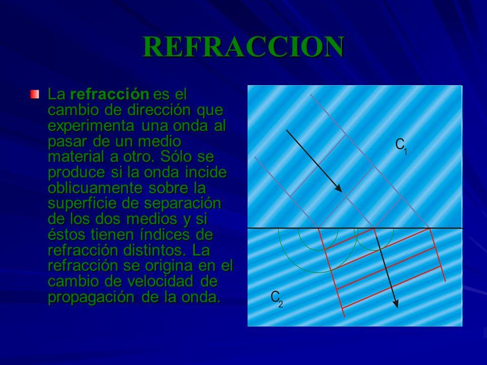 REFRACCION La refracción es el cambio de dirección que experimenta una onda al pasar de un medio material a otro. Sólo se produce si la onda incide ob