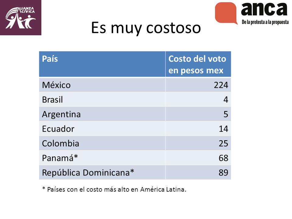 Es muy costoso PaísCosto del voto en pesos mex México 224 Brasil 4 Argentina5 Ecuador14 Colombia25 Panamá*68 República Dominicana*89 * Países con el costo más alto en América Latina.