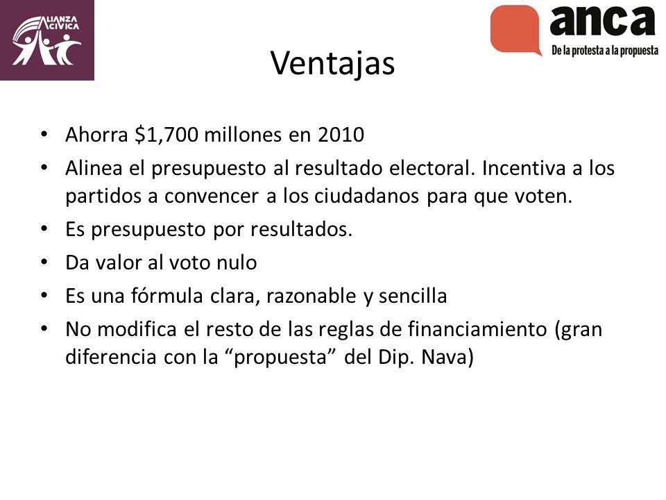 Ventajas Ahorra $1,700 millones en 2010 Alinea el presupuesto al resultado electoral.