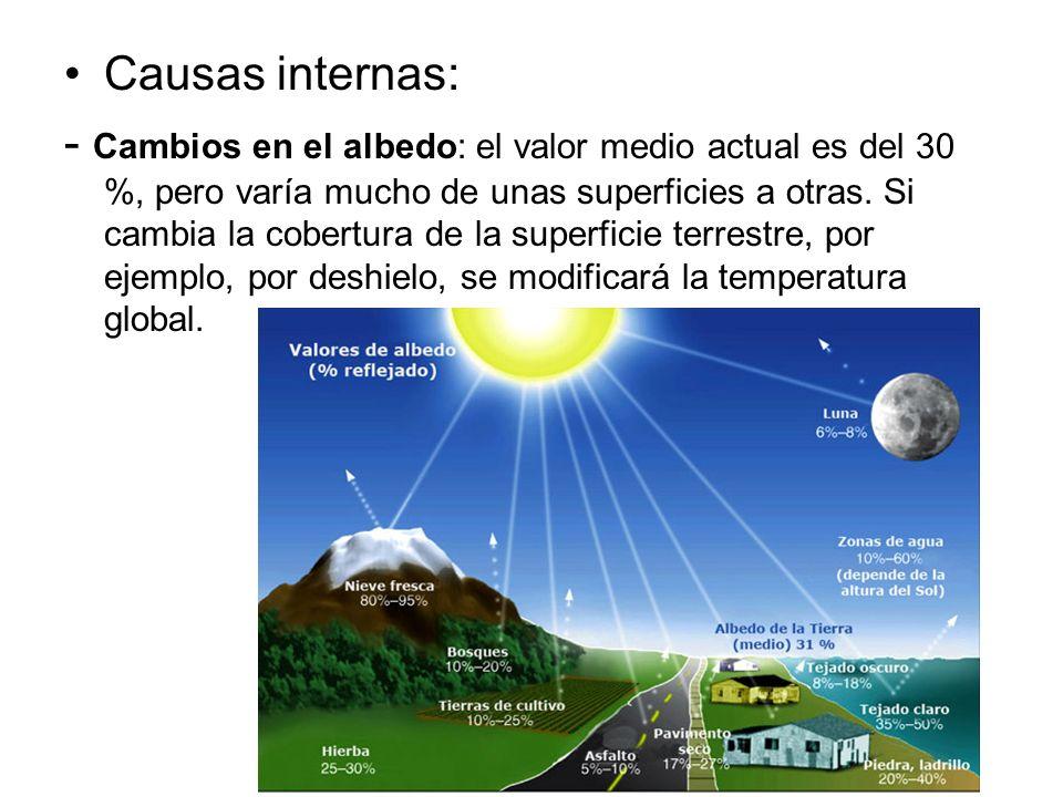 Causas internas: - Cambios en el albedo: el valor medio actual es del 30 %, pero varía mucho de unas superficies a otras. Si cambia la cobertura de la