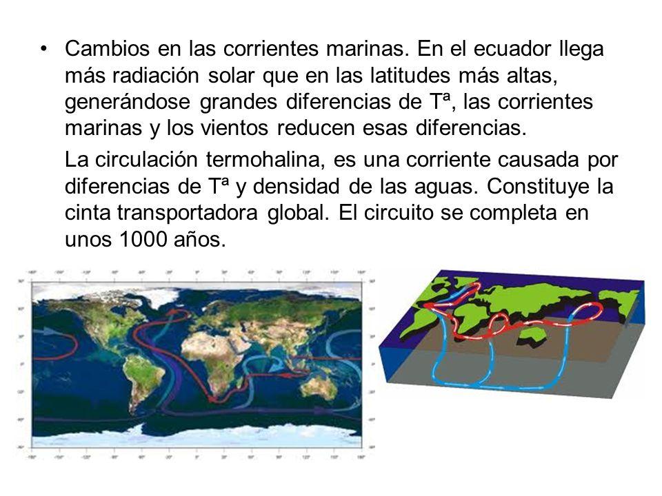 Cambios en las corrientes marinas. En el ecuador llega más radiación solar que en las latitudes más altas, generándose grandes diferencias de Tª, las