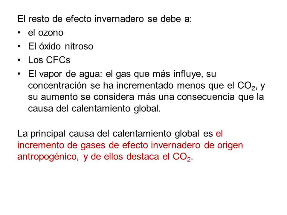 El resto de efecto invernadero se debe a: el ozono El óxido nitroso Los CFCs El vapor de agua: el gas que más influye, su concentración se ha incremen