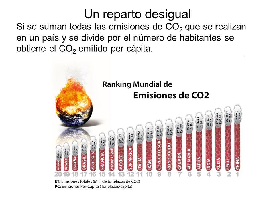 Un reparto desigual Si se suman todas las emisiones de CO 2 que se realizan en un país y se divide por el número de habitantes se obtiene el CO 2 emit