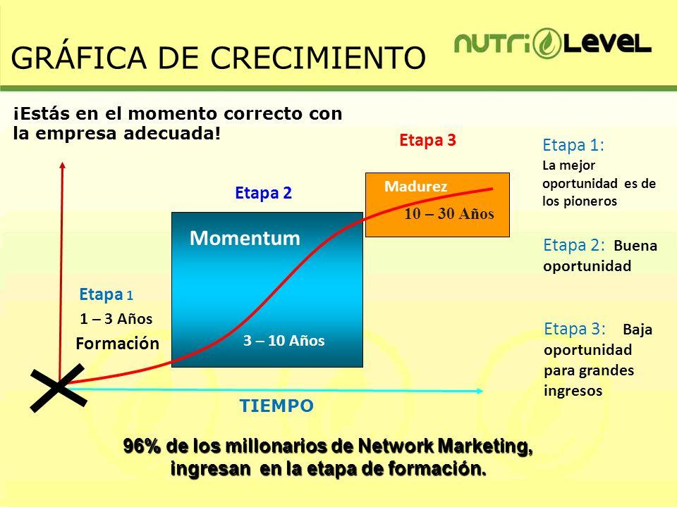 TIEMPO Etapa 1 Etapa 2 Etapa 3 Momentum Madurez Etapa 1: La mejor oportunidad es de los pioneros Etapa 2: Buena oportunidad Etapa 3: Baja oportunidad