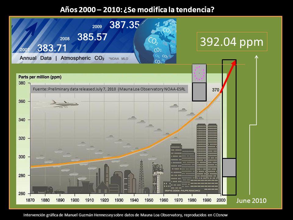 Fuente: Preliminary data released July 7, 2010 (Mauna Loa Observatory NOAA-ESRL June 2010 392.04 ppm Años 2000 – 2010: ¿Se modifica la tendencia.