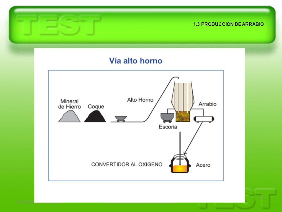 SEPTIEMBRE DEL 2010ING. ALEJANDRO LOPEZ HENANDEZ 32 1.3 PRODUCCION DE ARRABIO