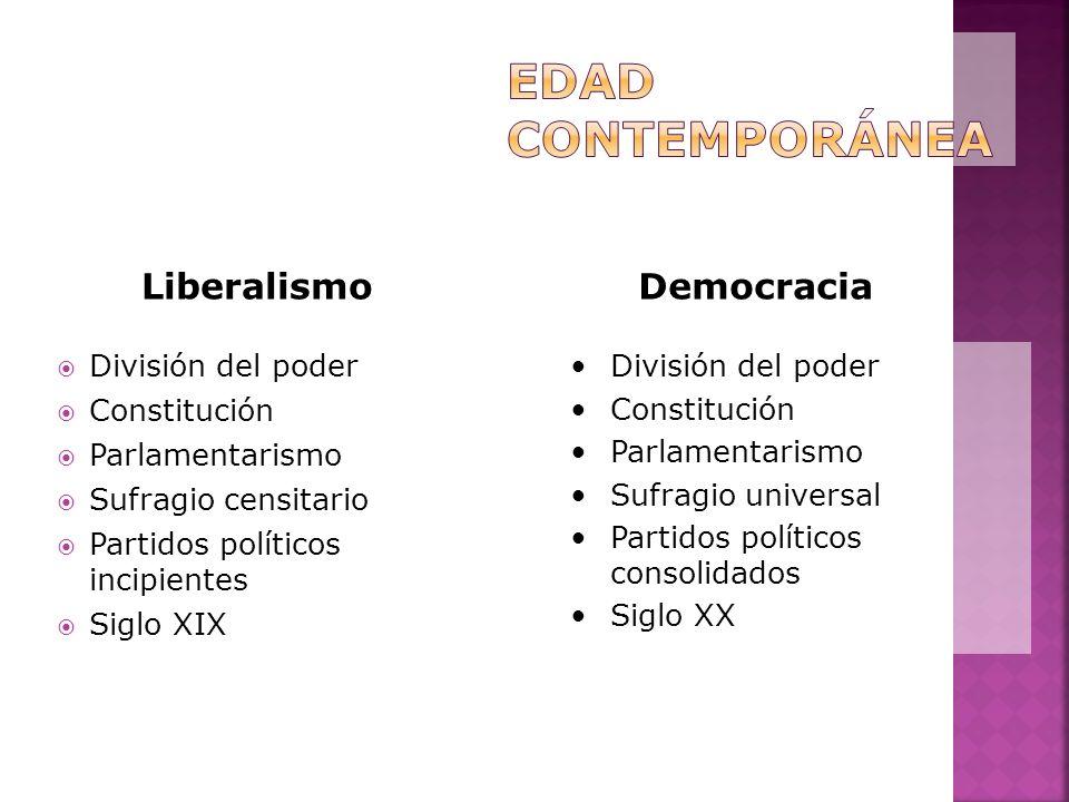 División del poder Constitución Parlamentarismo Sufragio censitario Partidos políticos incipientes Siglo XIX División del poder Constitución Parlament