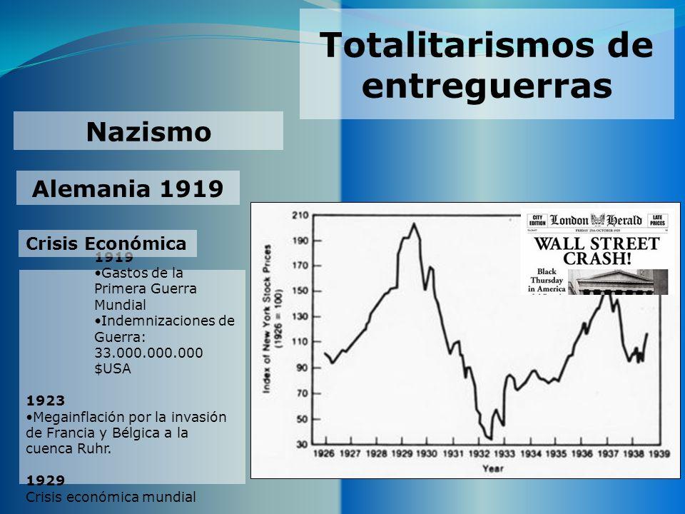 Totalitarismos de entreguerras Nazismo Alemania 1919 1919 Gastos de la Primera Guerra Mundial Indemnizaciones de Guerra: 33.000.000.000 $USA 1923 Mega