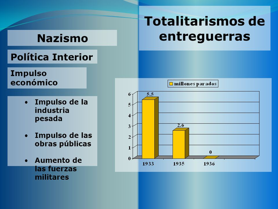 Totalitarismos de entreguerras Nazismo Política Interior Impulso económico Impulso de la industria pesada Impulso de las obras públicas Aumento de las