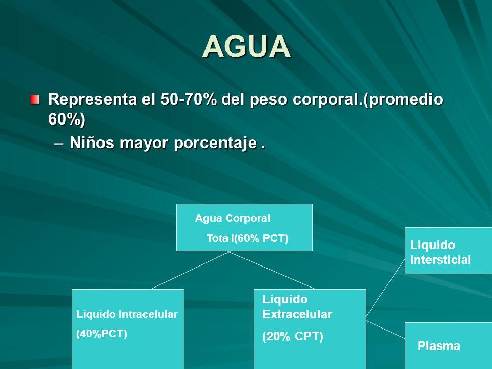 AGUA Representa el 50-70% del peso corporal.(promedio 60%) –Niños mayor porcentaje. Agua Corporal Tota l(60% PCT) Líquido Intracelular (40%PCT) Liquid