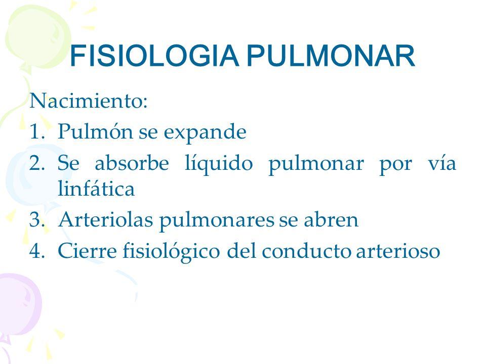 FISIOLOGIA PULMONAR Nacimiento: 1.Pulmón se expande 2.Se absorbe líquido pulmonar por vía linfática 3.Arteriolas pulmonares se abren 4.Cierre fisiológ