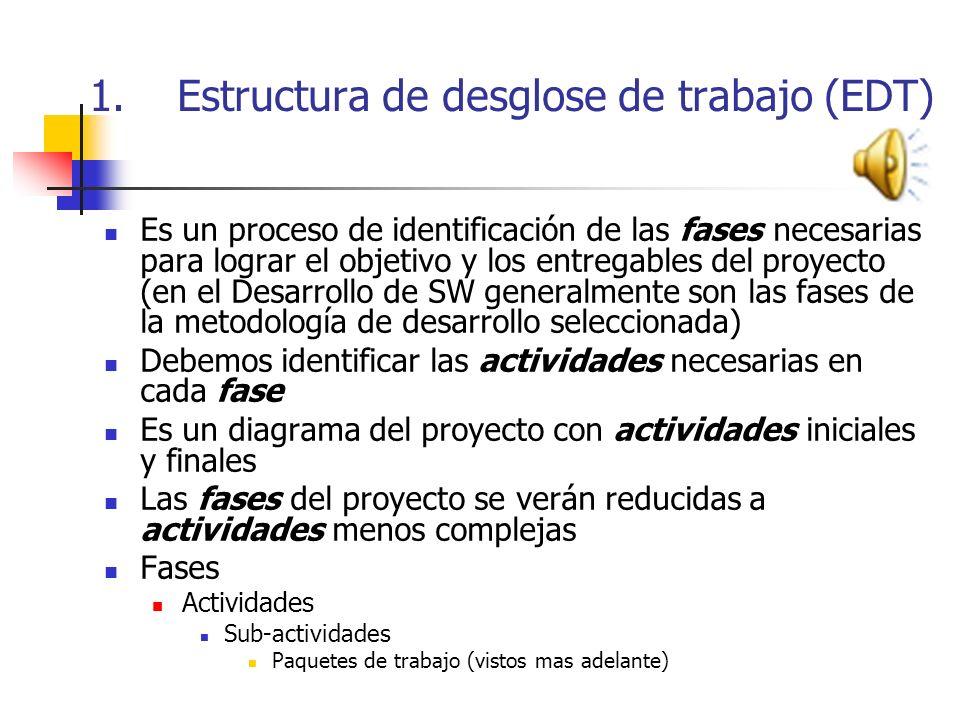 1.- Estructura de desglose de trabajo (EDT) PROCESO DE ESTIMACION DE TIEMPOS