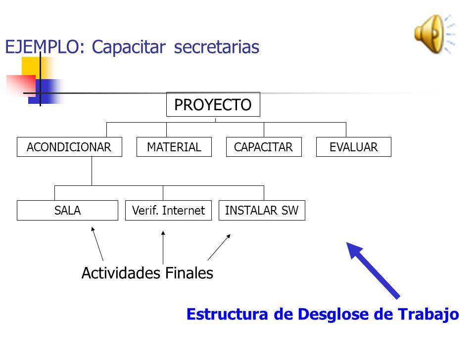 EJEMPLO: Capacitar Secretarias ACONDICIONAREVALUARCAPACITARMATERIAL PROYECTO Actividades Propuestas Acondicionar lugar de capacitación Acondicionar mo