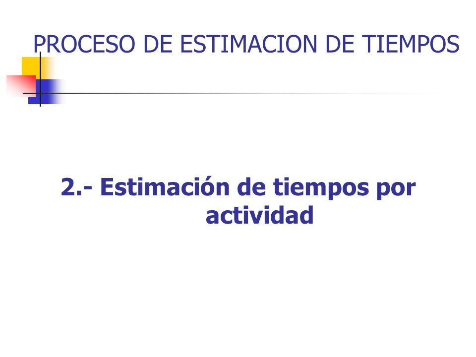 EJEMPLO: Capacitar secretarias EVALUARCAPACITARMATERIAL PROYECTO SALAINSTALAR SW Estructura de Desglose de Trabajo Actividades Finales ACONDICIONAR Ve