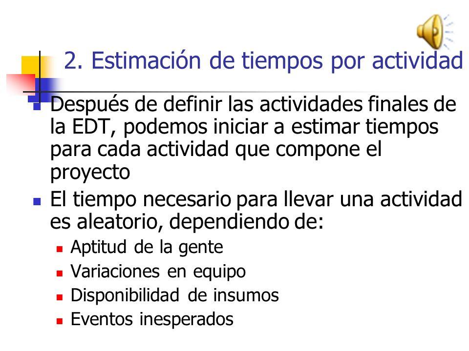2.- Estimación de tiempos por actividad PROCESO DE ESTIMACION DE TIEMPOS