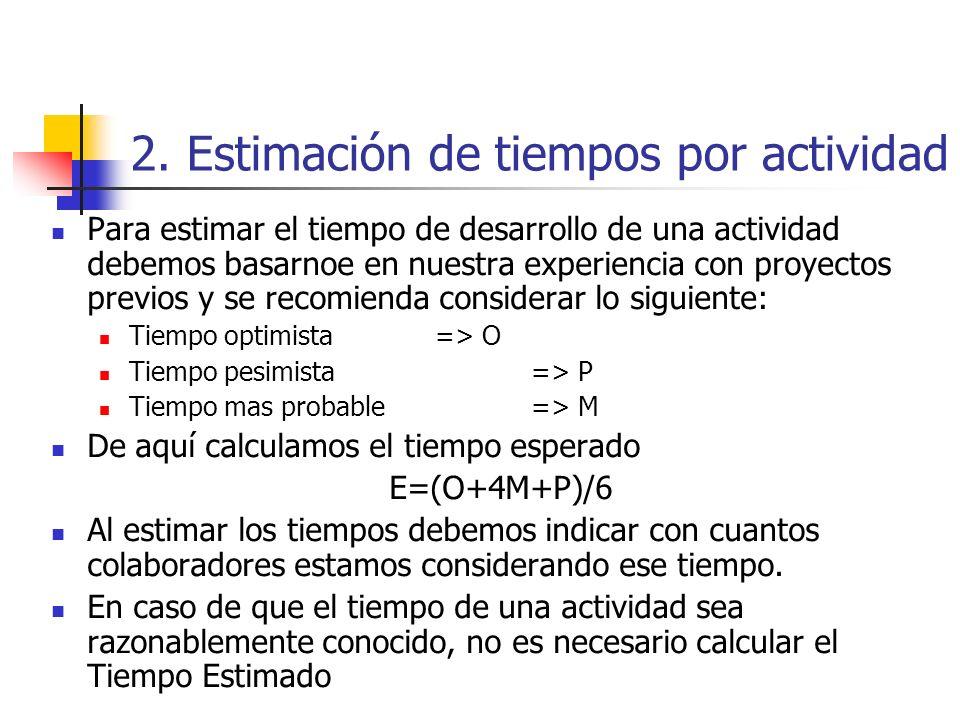 2. Estimación de tiempos por actividad Después de definir las actividades finales de la EDT, podemos iniciar a estimar tiempos para cada actividad que