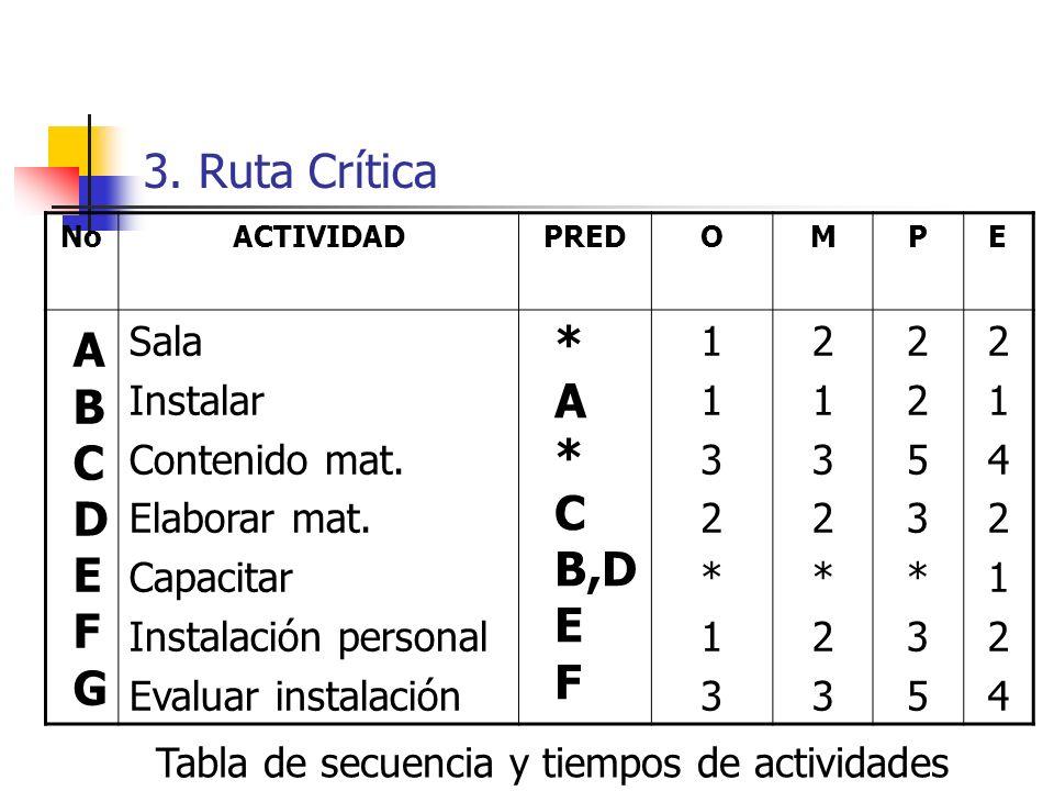 3. Ruta Crítica Pasos para realizar la Red de Actividades finales 1. Enlistar y asignar un identificador a cada actividad final de la EDT (número/letr