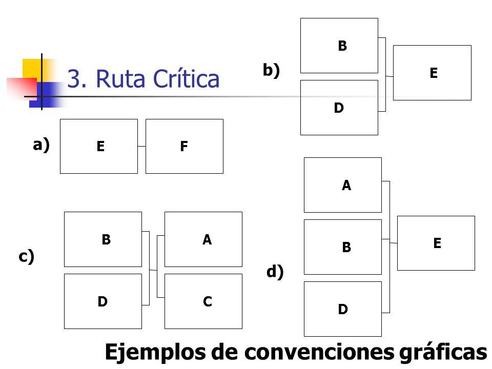 3. Ruta Crítica Reglas para generar la Red de Actividades 1. Indicar el inicio de la red 2. De izquierda a derecha hacer lo siguiente A. agregar los n