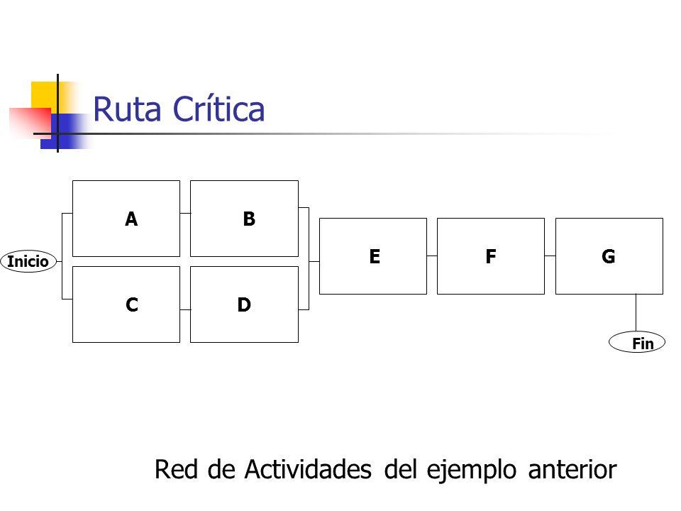 3. Ruta Crítica Ejemplos de convenciones gráficas E F a) B D E b) B D A C c) B D E d) A