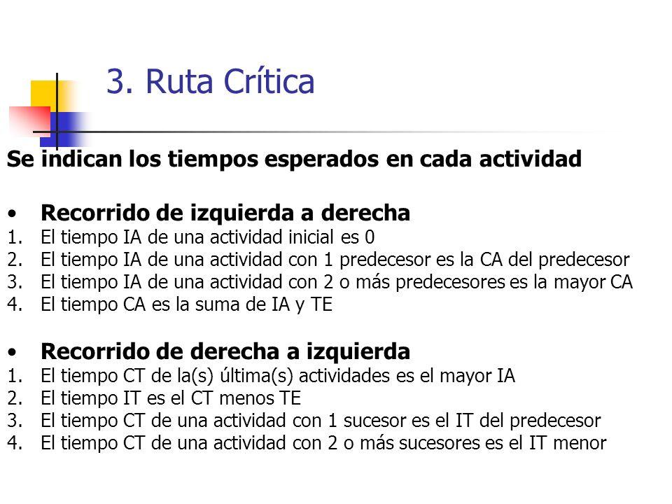 3. Ruta Crítica Red de Actividades A B D C E FG Inicio Fin NoACTIVIDADPREDOMPE ABCDEFGABCDEFG Sala Instalar Contenido mat. Elaborar mat. Capacitar Ins