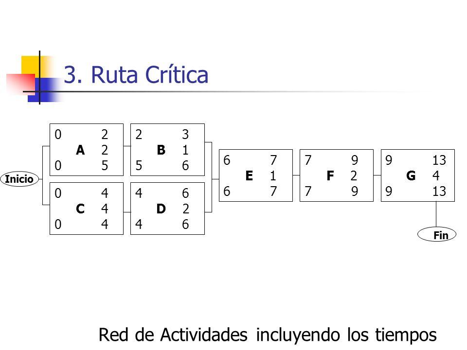 3. Ruta Crítica Se indican los tiempos esperados en cada actividad Recorrido de izquierda a derecha 1.El tiempo IA de una actividad inicial es 0 2.El