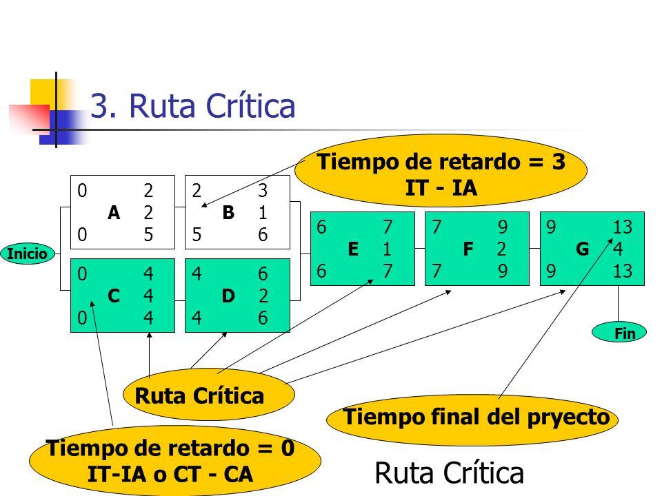 3. Ruta Crítica Red de Actividades incluyendo los tiempos 02 A 2 05 23 B 1 56 46 D 2 46 04 C 4 04 67 E 1 67 79 F 2 79 913 G 4 913 Inicio Fin
