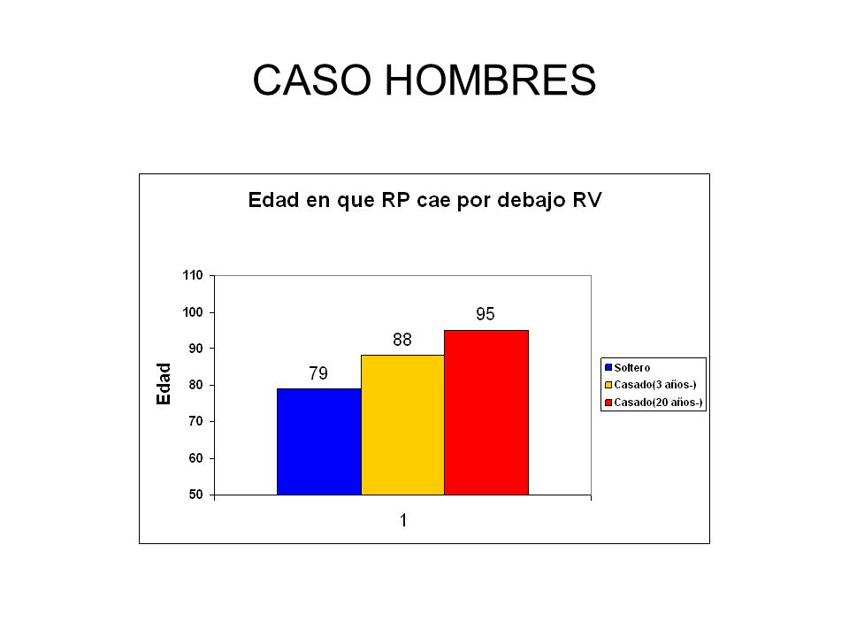 CASO HOMBRES