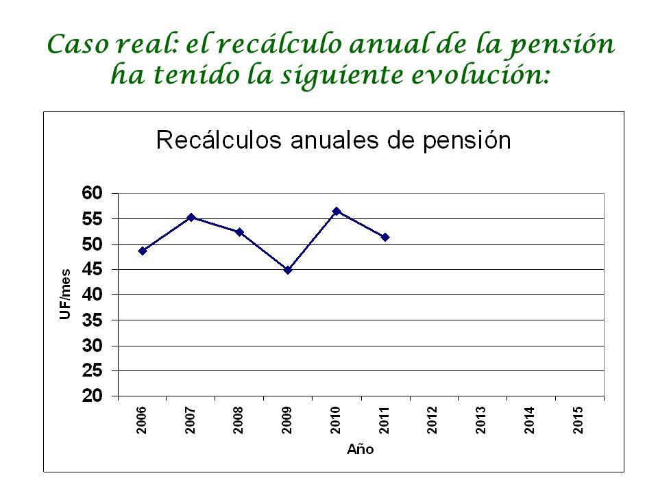 Caso real: el recálculo anual de la pensión ha tenido la siguiente evolución: