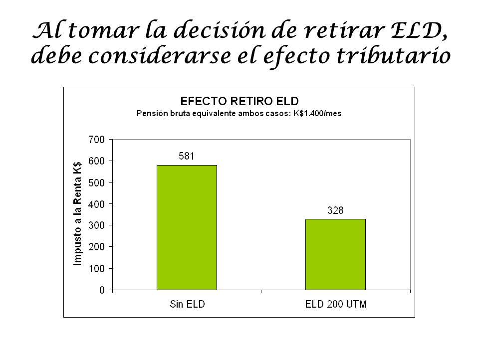Al tomar la decisión de retirar ELD, debe considerarse el efecto tributario