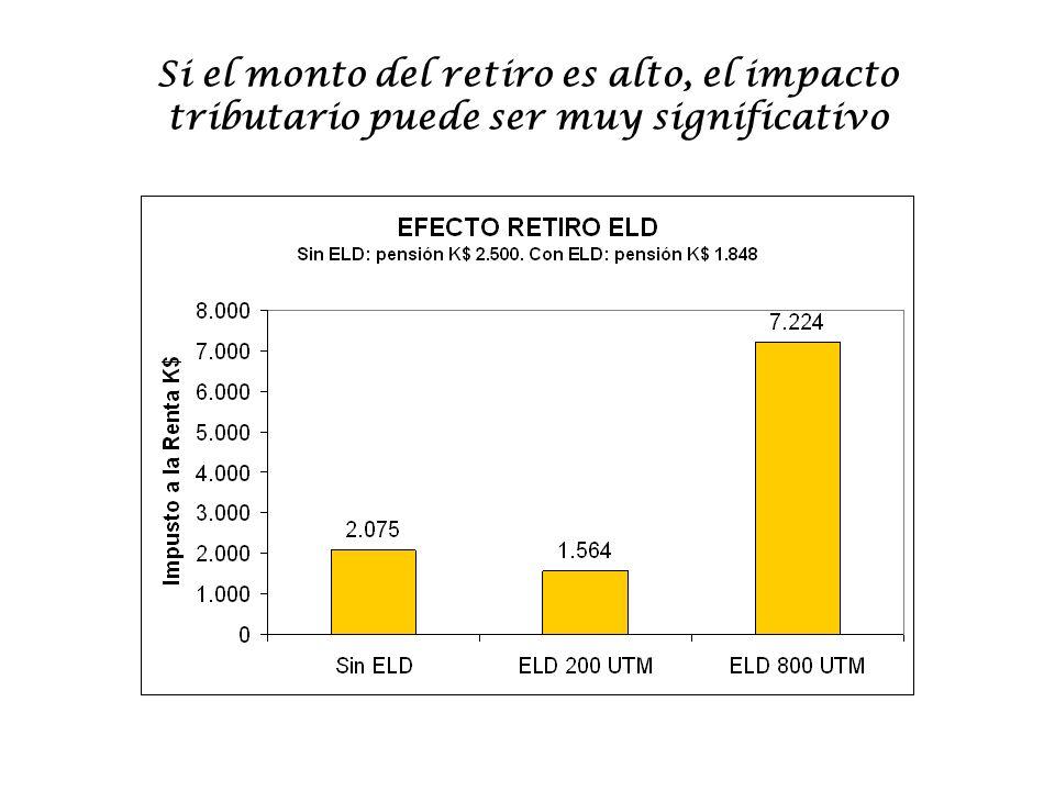Si el monto del retiro es alto, el impacto tributario puede ser muy significativo