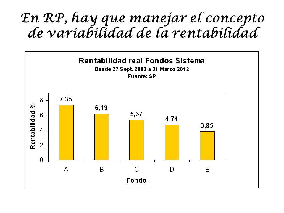 En RP, hay que manejar el concepto de variabilidad de la rentabilidad