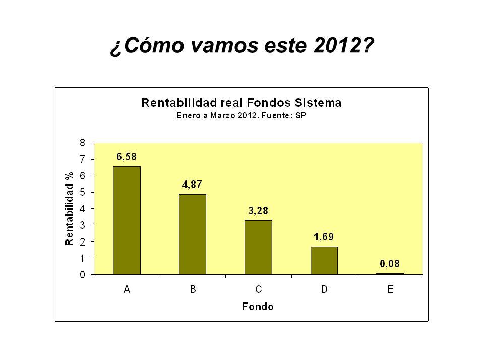 ¿Cómo vamos este 2012